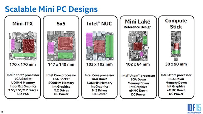 Intel ra mắt chuẩn bo mạch chủ mới 5x5, nâng cấp được CPU, hỗ trợ Intel Core i7