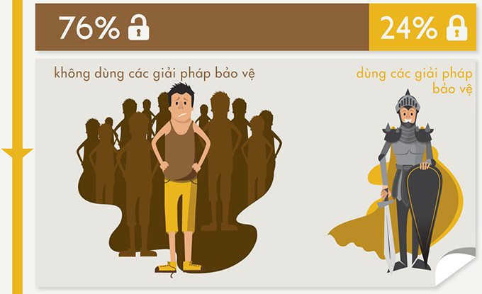 76% nguoi su dung khong dung bat cu bien phap nao de dam bao an toan cho viec truy cap internet cua ho