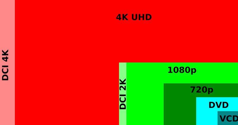 4k tv va uhd: tat ca moi thu chung ta can biet ve ultra hd - 4k tv do phan giai chi tiet hon gap 4 lan so voi 1080p full hd