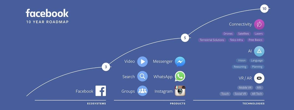 Facebook giới thiệu lộ trình 10 năm: trí tuệ nhân tạo, VR / AR, Internet cho mọi người...