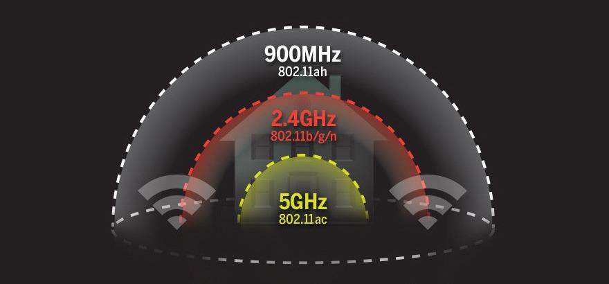 Wi-Fi HaLow là gì? Những điều cần biết về WiFi HaLow
