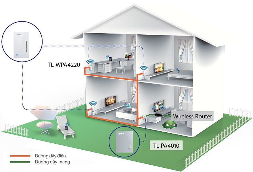 Mở rộng Internet qua đường dây điện, giải pháp Wi-Fi cho nhà cao tầng