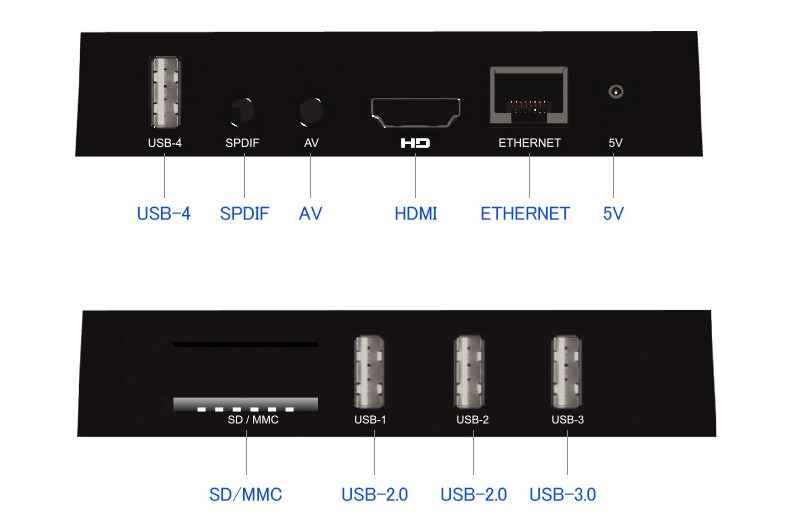 enybox a5x max 4gb/16gb android 8.1 tv box rockchip rk3328 chính hãng - các cổng kết nối ngoại vi
