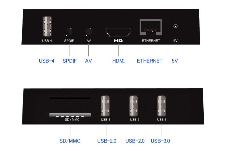 enybox a5x max 4gb/32gb android 8.1 tv box rockchip rk3328 chính hãng - hỗ trợ các cổng kết nối