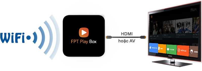 FPT Play Box + 2019 Voice Remote - Điều khiển tìm kiếm bằng giọng nói - kết nối đa dạng