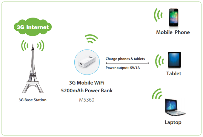 tp-link m5360 - bo phat wifi di dong tu sim 3g kiem pin sac du phong 5200mah