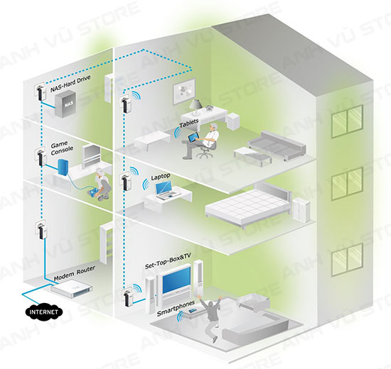 tp-link tl-wpa2220kit wifi powerline - thiet bi noi mang qua duong day dien tp-link 2220 kit