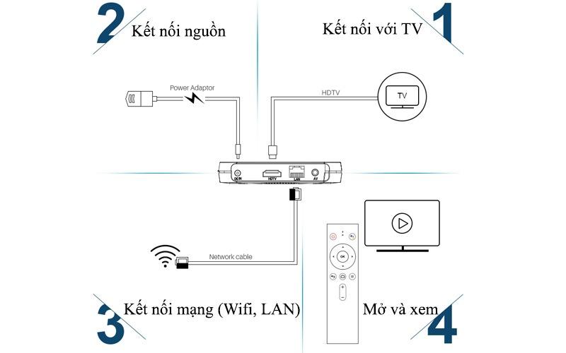 mecool km9 android tv 8.1, chip amlogic s905x2, 4gb/32gb, tìm kiếm bằng giọng nói - kết nối đơn giản