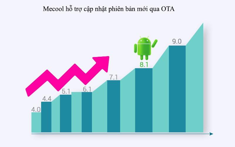 mecool km9 android tv 8.1, chip amlogic s905x2, 4gb/32gb, tìm kiếm bằng giọng nói - cập nhật tự động