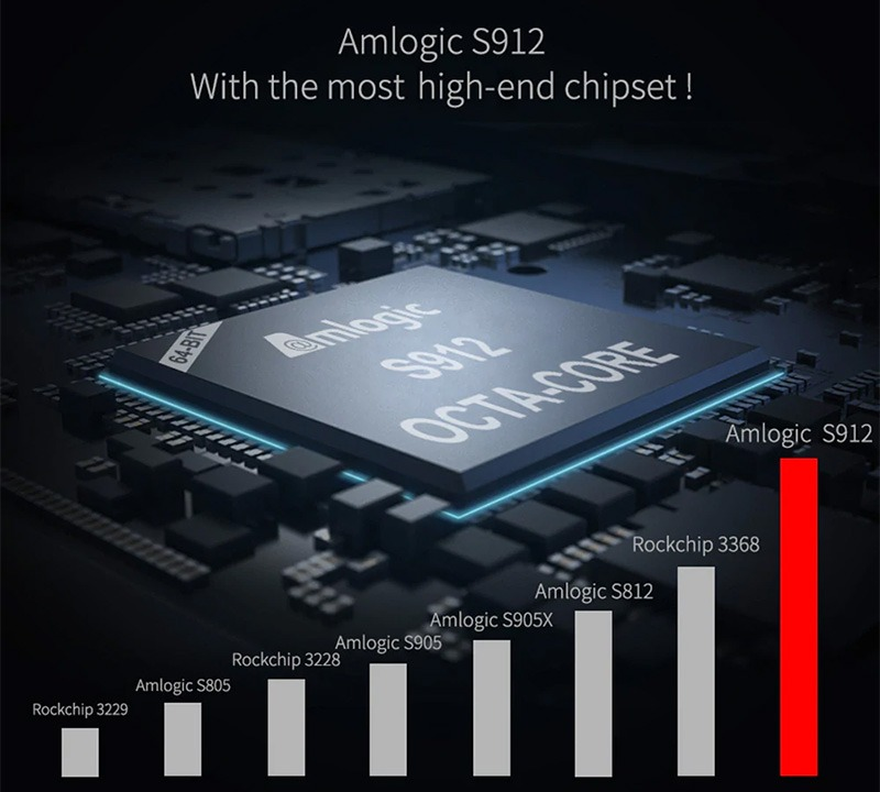 mecool m8s pro l atv 7.1, amlogic s912 3gb/32gb, voice remote tìm kiếm bằng giọng nói - chip s912