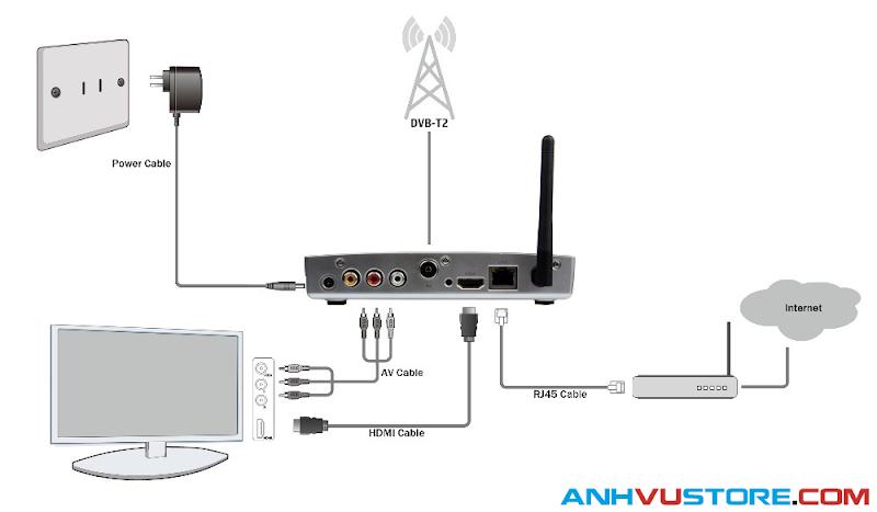 Sơ đồ kết nối Android TV Box Mygica ATV1220 Dual Core - Hỗ trợ thu truyền hình số mặt đất DVB-T2