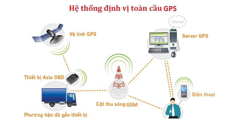 Hệ thống định vị toàn cầu GPS và LBS