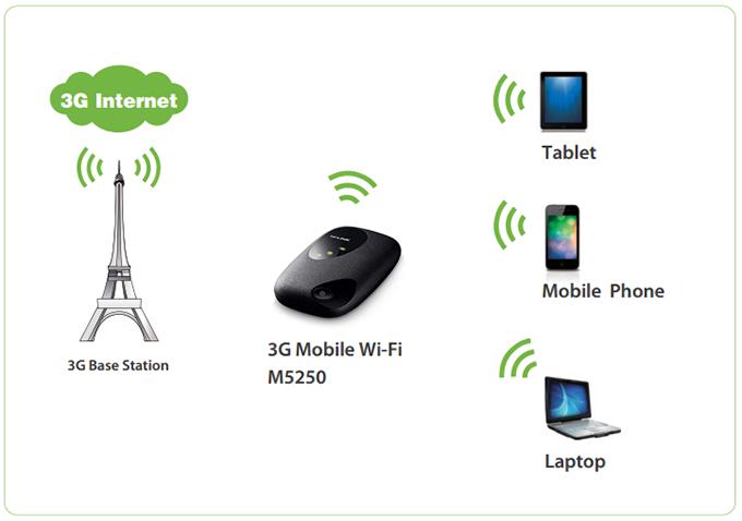 tp-link m5250 - bo phat wifi di dong tu sim 3g