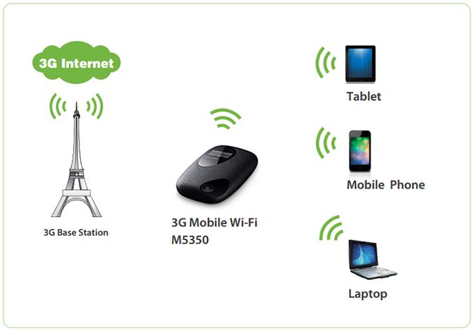 tp-link m5350 - bo phat wifi di dong tu sim 3g toc do cao