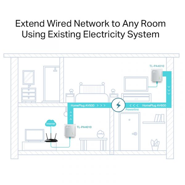 tp-link tl-pa4010 kit - bộ mở rộng internet qua đường dây điện av600 - hình 03