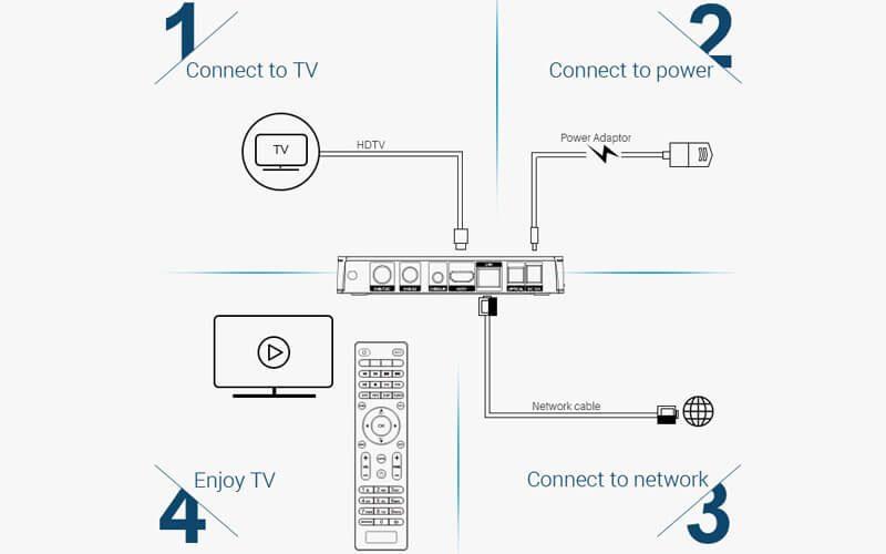 mecool k6 android 7.0 tv box tích hợp đầu thu truyền hình dvb-s2-t2-c - hình 21