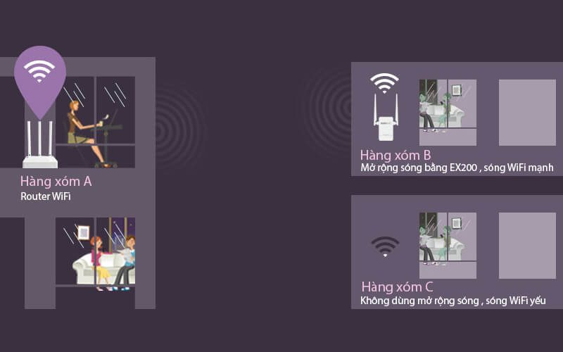 top 4 bộ kích sóng wifi, khuếch đại sóng wifi tốt nhất - hình 05