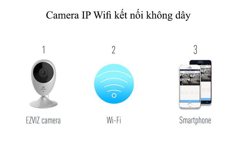 camera ip wifi ezviz cs-cv206 hd 720p quan sát trong nhà - hình 12