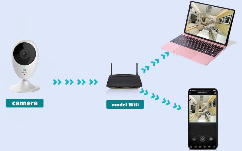 camera ip wifi ezviz cs-cv206 hd 720p quan sát trong nhà - hình 17