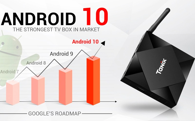 Các thế hệ Android Tanix TX6S