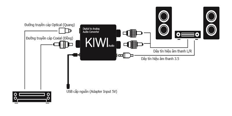 Sơ đồ kết nối bộ chuyển đổi âm thanh quang Kiwi KA08 với dàn âm thanh