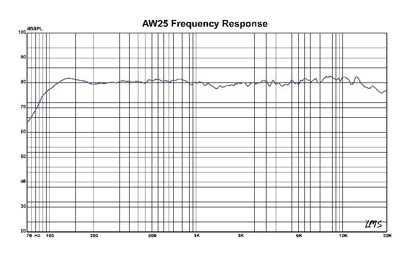 loa siêu trầm mini audiofrog aw25t tần số